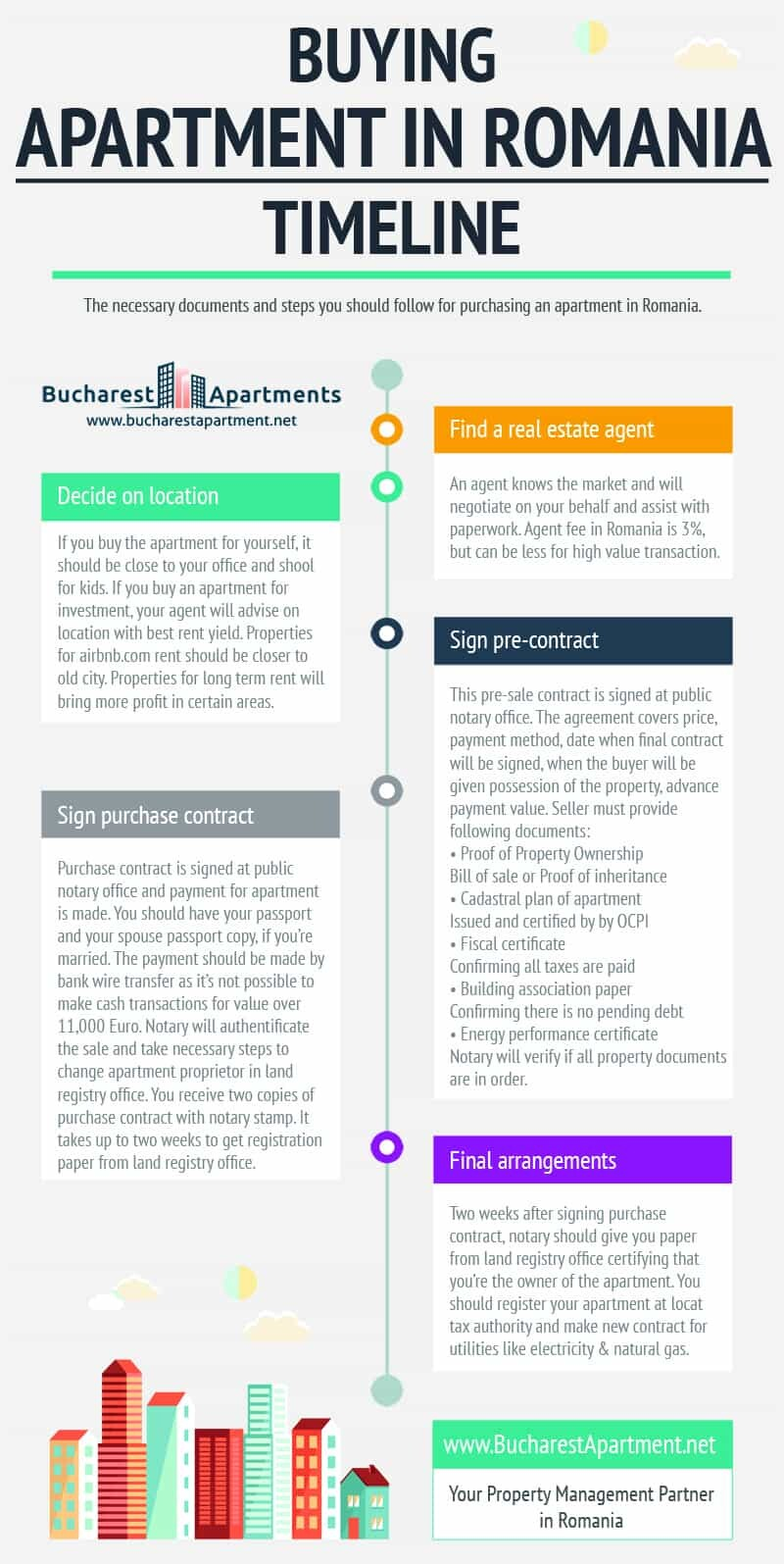 infographic representation of steps to follow when purchasing an apartment in Romania